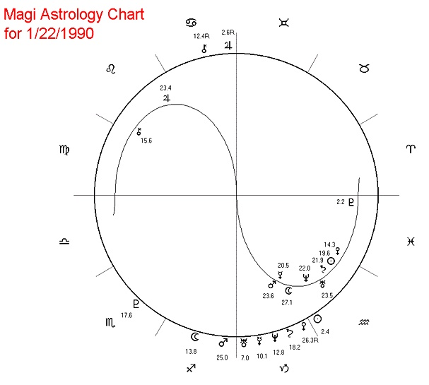 Declinations Soul Stars Astrology