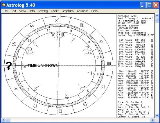 Amal noon chart