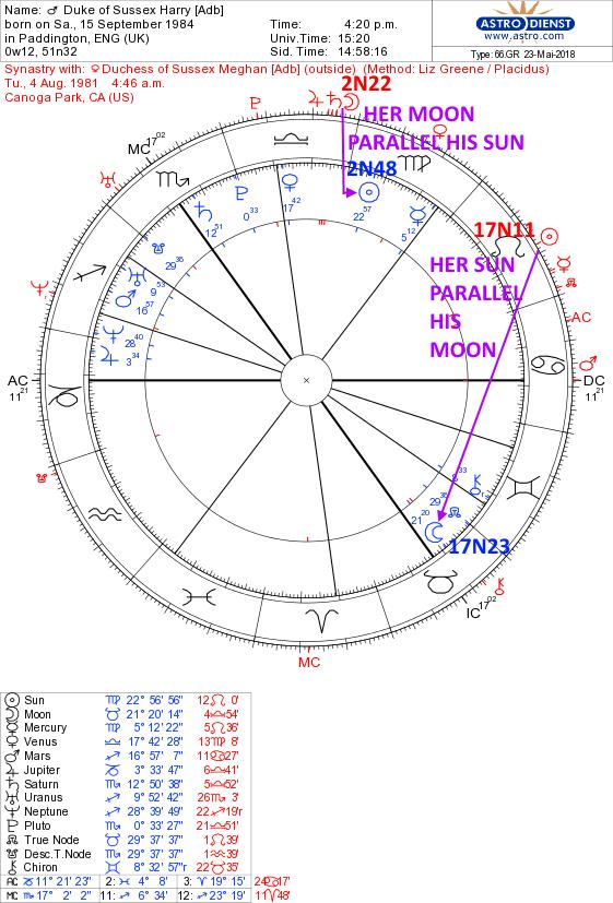 Meghan & Harry's astrological comparison | Soul Stars Astrology
