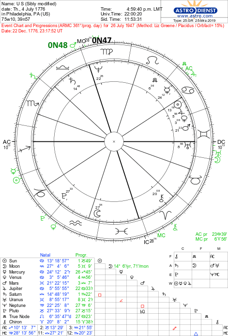 USA Birth Chart (a rectification illustration) | Soul Stars
