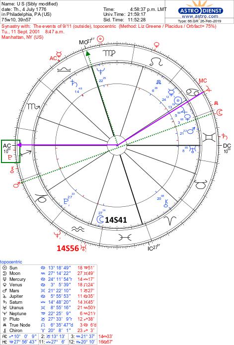 USA Birth Chart (a rectification illustration) | Soul Stars Astrology